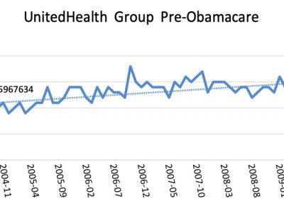 Health Insurance Companies: Better or Worse after Obamacare?